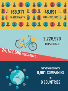 Edinburgh Cycle Challenge stats
